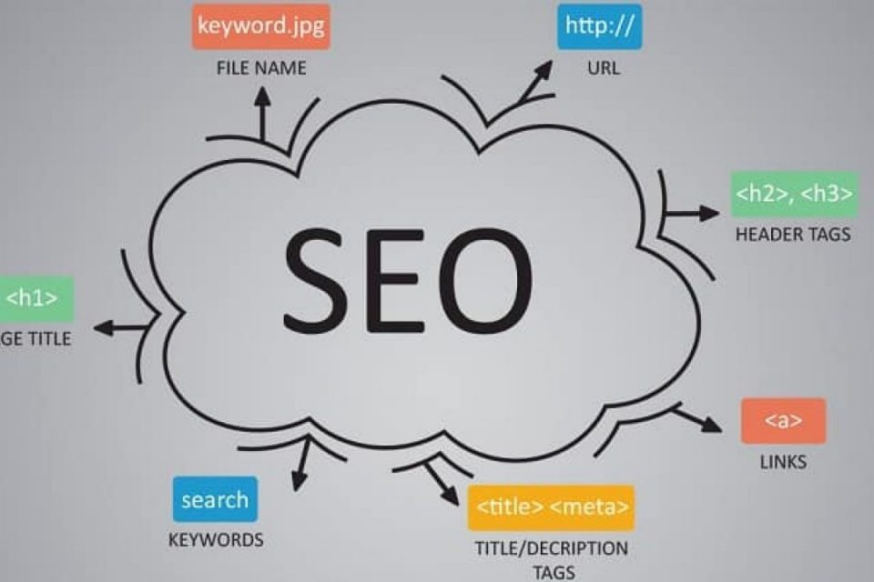 Why Technical SEO Is Important Nowadays